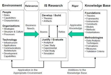 Design science research thesis jpg 600x408